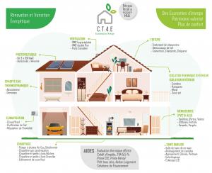 Infographie CT4E
